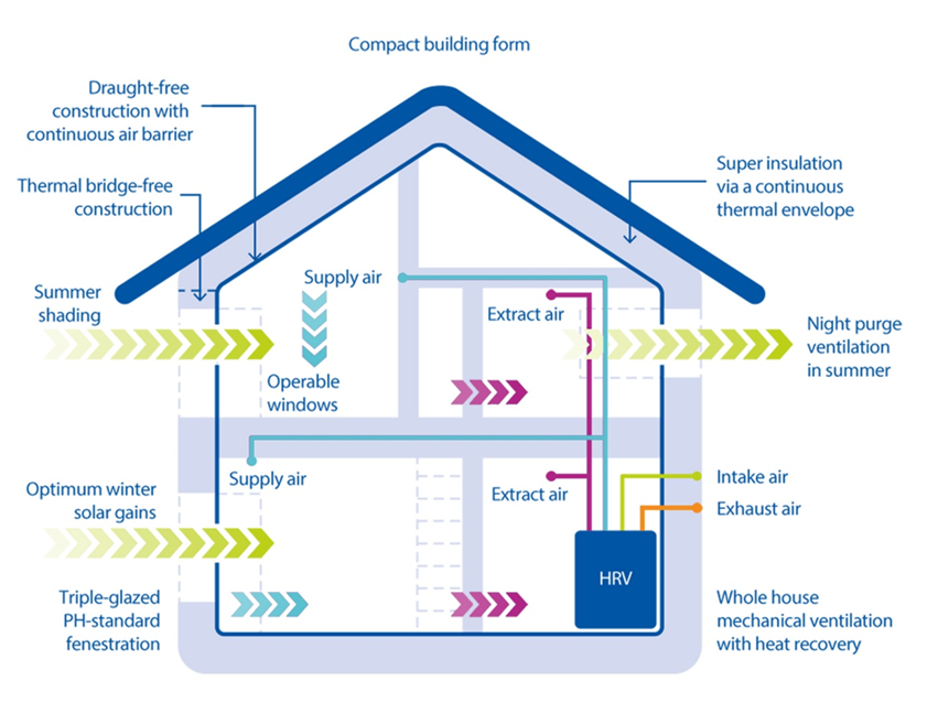 graphic of passivhaus building showing air flow and heat source pump